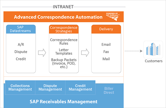 Automated Correspondence Solution Powered by SAP