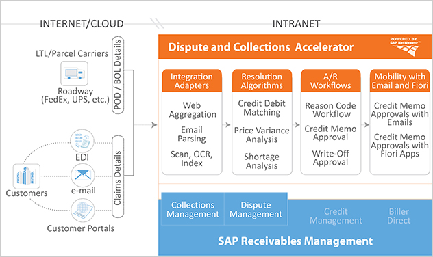HighRadius Dispute & Collections Accelerator Certified by SAP