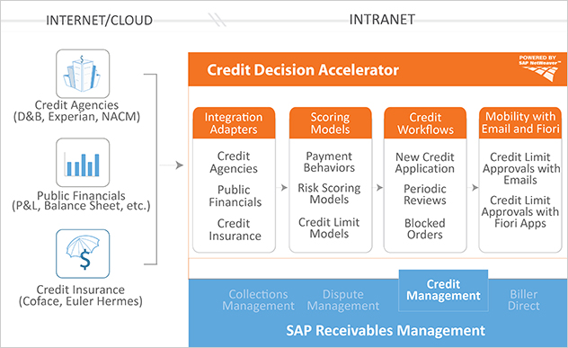 HighRadius Credit Decision Accelerator Powered by SAP Netweaver