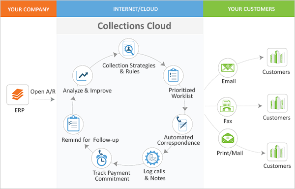 Collections Cloud