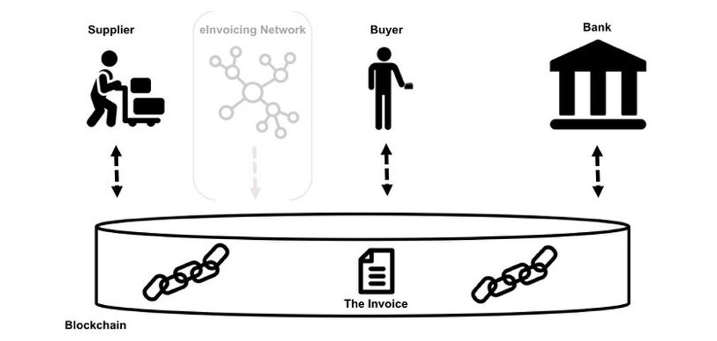 Blockchain as the single source of truth, Source: Blockchain First, Markus Ament