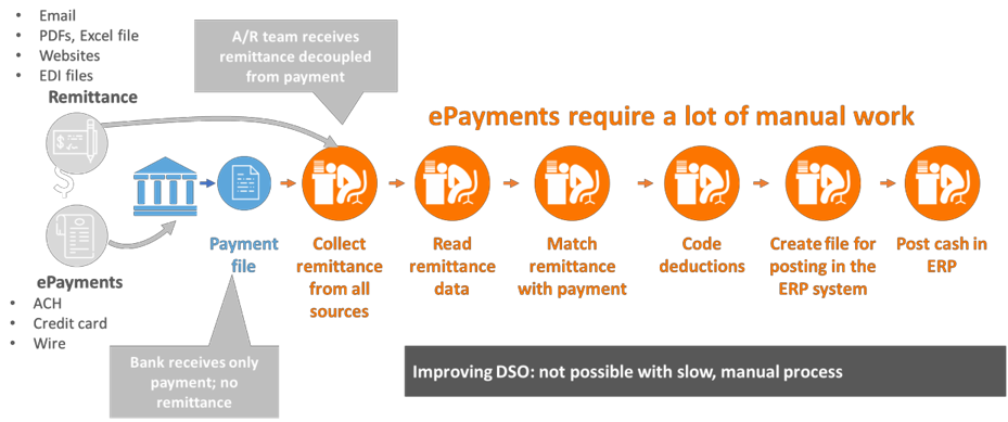 Challenges with Cash Application for e-Payments