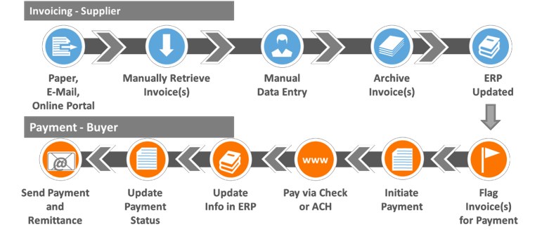 Manual Process in The Invoice to Cash Process