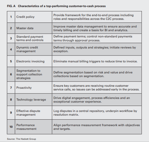 Characteristics of a top-performing customer-to-cash process