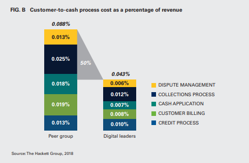 Customer-to-cash process cost as a percentage of revenue