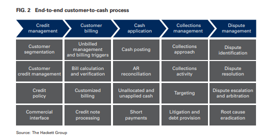 End-to-end customer-to-cash process