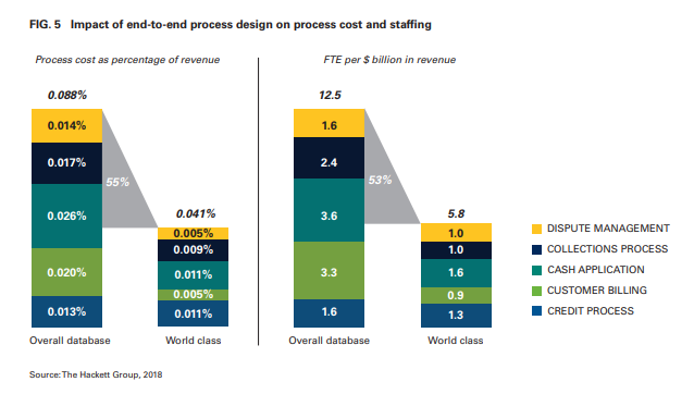 Impact of end-to-end process design on process cost and staffing