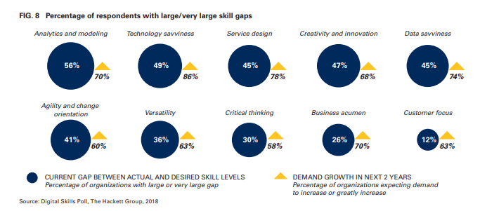 Percentage of respondents with largevery large skill gaps