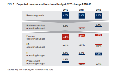 Projected revenue and functional budget,YOY change 2016-18