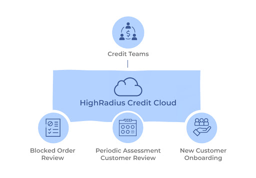 Online Credit Application solutions diagram