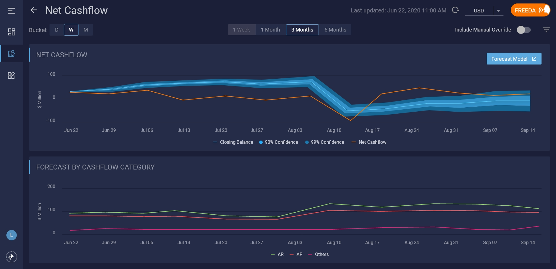 Cash Forecasting Software dashboard powered by AI