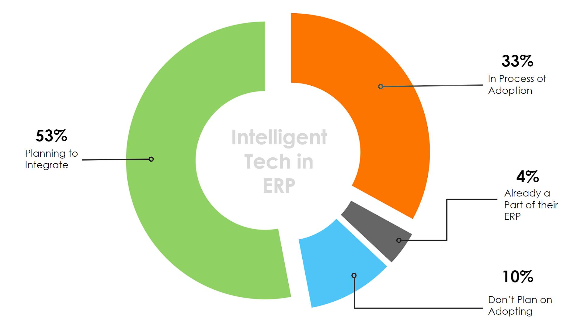 Intelligent Tech In ERP