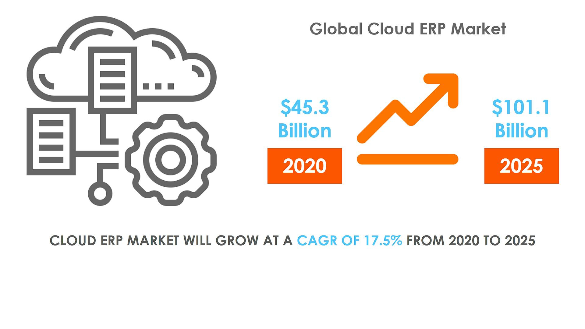 Global Cloud ERP Market