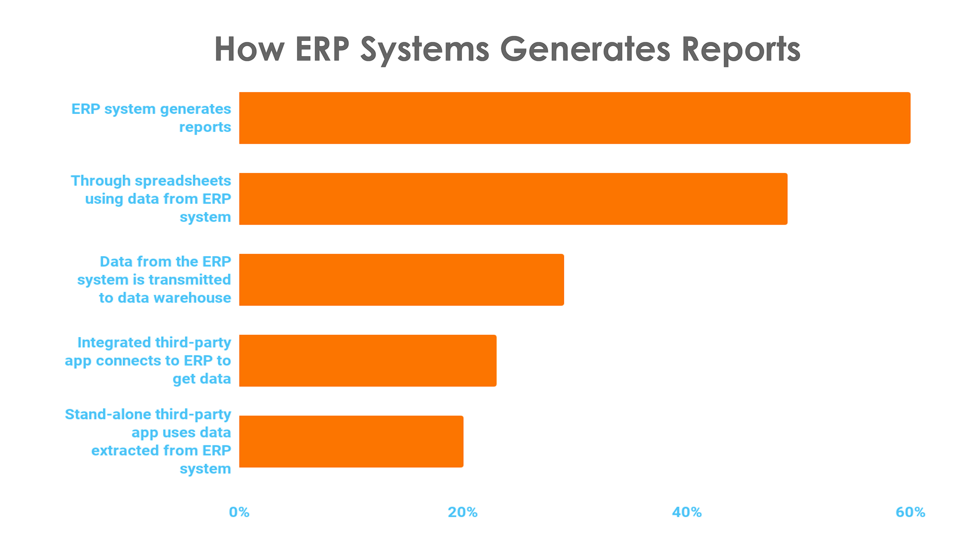 How ERP Systems Generate Report